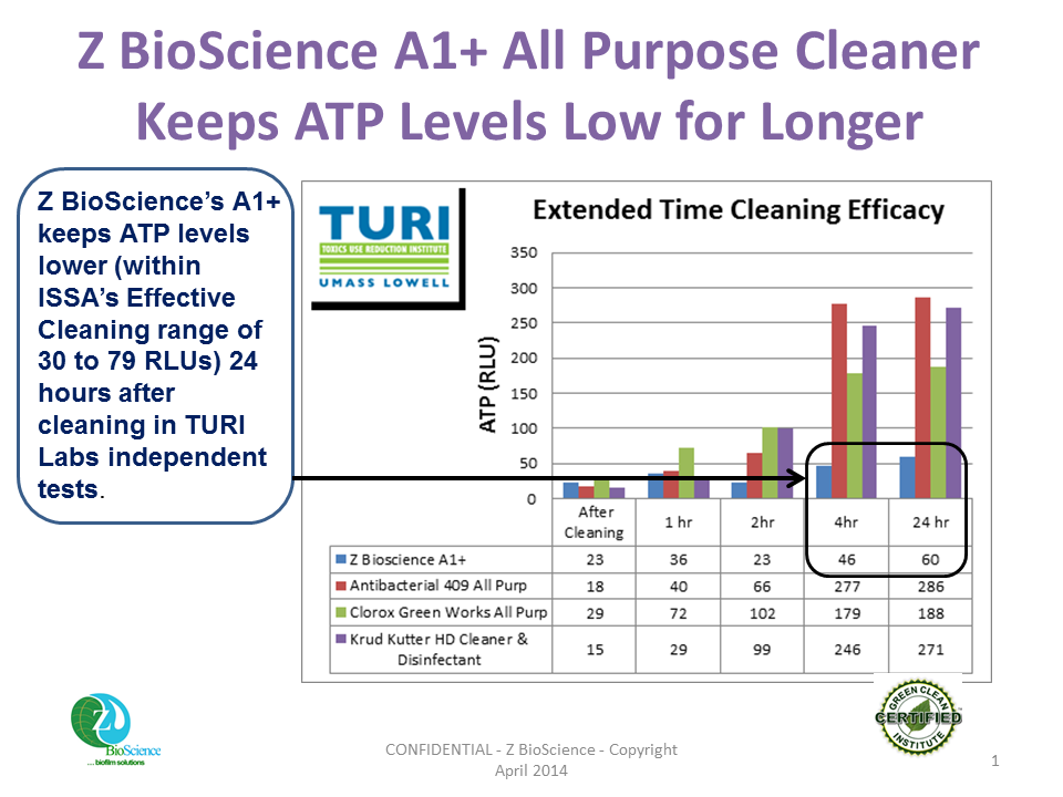 ZBS - TURI Labs - Extended Time of Efficacy - V2.0 - 121213