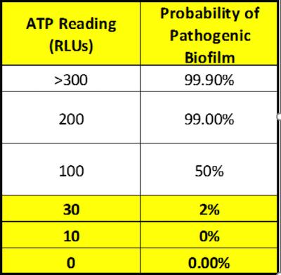 Using Hygiena Sure Plus ATP meter calibrated scale